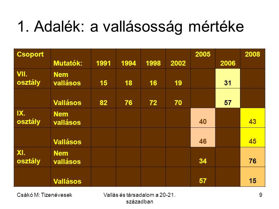 Csákó M: TizenévesekVallás és társadalom a 20-21. században 9 1.