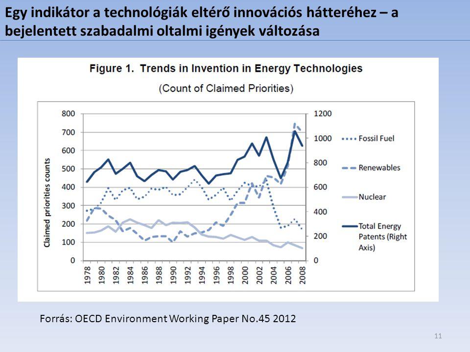 Forrás: OECD Environment Working Paper No.45 2012 11 Egy indikátor a technológiák eltérő innovációs hátteréhez – a bejelentett szabadalmi oltalmi igén