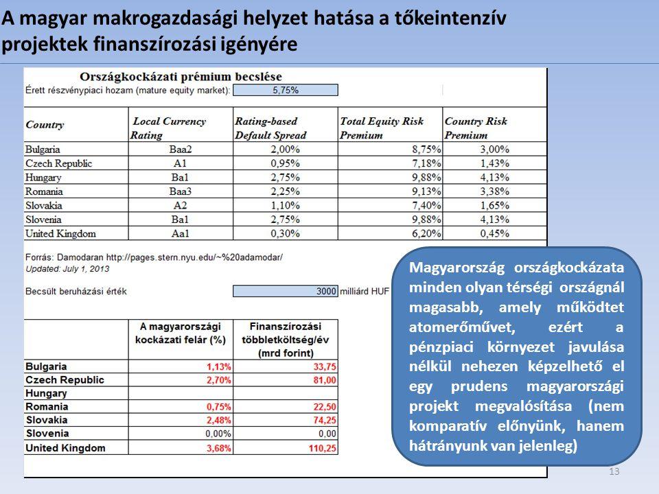 13 A magyar makrogazdasági helyzet hatása a tőkeintenzív projektek finanszírozási igényére Magyarország országkockázata minden olyan térségi országnál