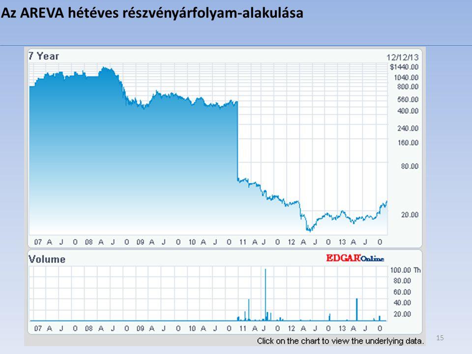 15 Az AREVA hétéves részvényárfolyam-alakulása