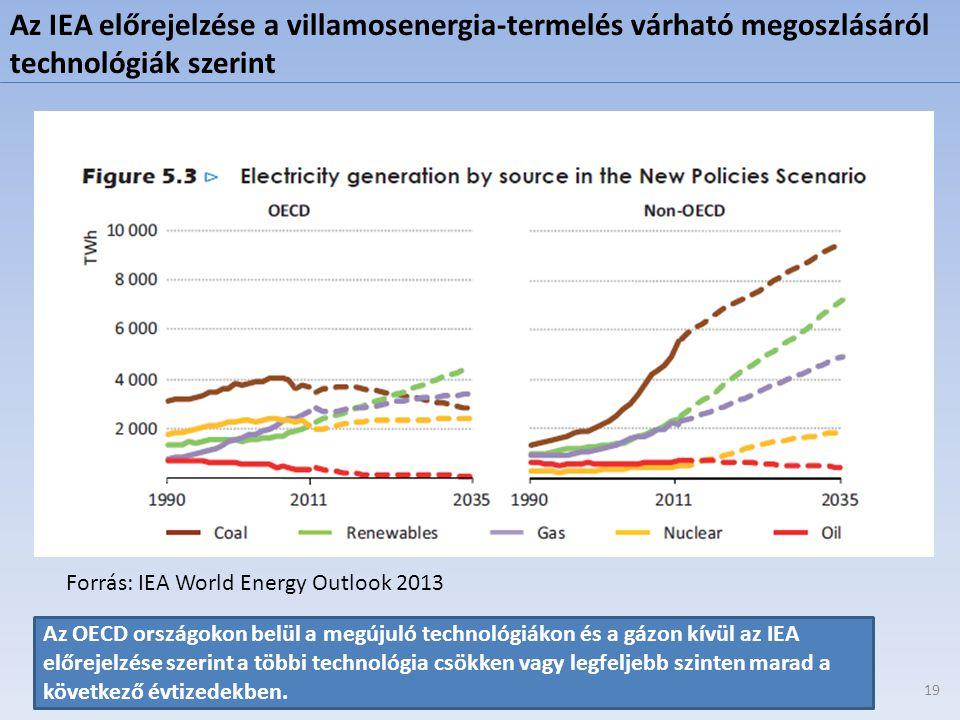 Forrás: IEA World Energy Outlook 2013 Az OECD országokon belül a megújuló technológiákon és a gázon kívül az IEA előrejelzése szerint a többi technoló