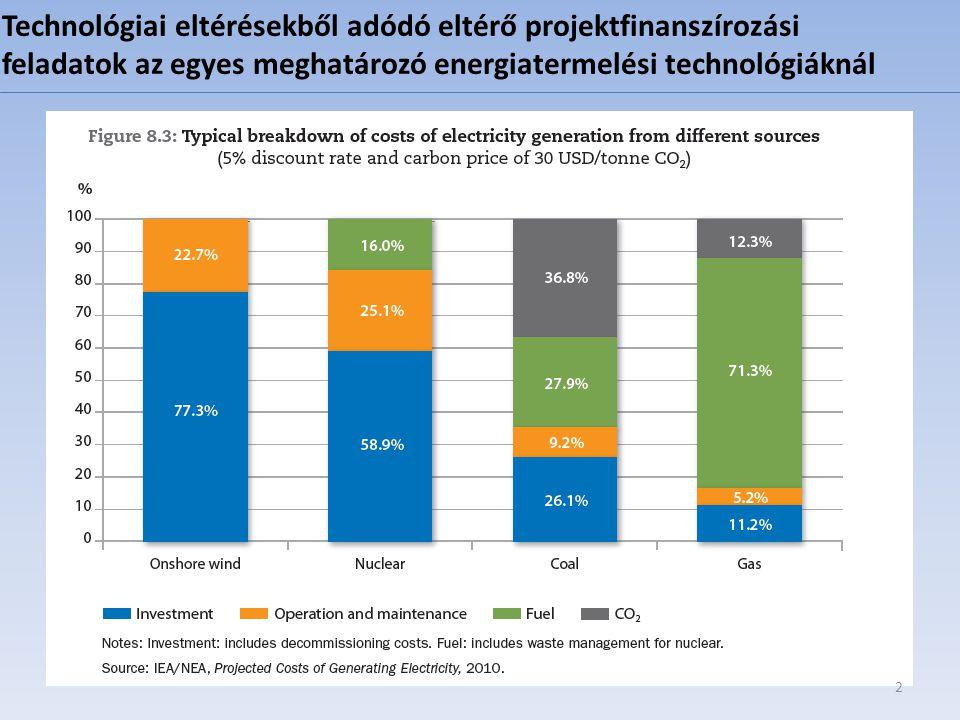 Technológiai eltérésekből adódó eltérő projektfinanszírozási feladatok az egyes meghatározó energiatermelési technológiáknál 2