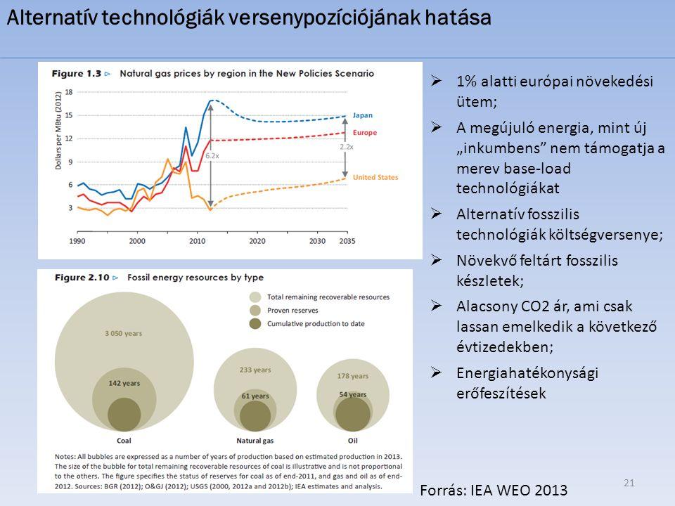 """21  1% alatti európai növekedési ütem;  A megújuló energia, mint új """"inkumbens"""" nem támogatja a merev base-load technológiákat  Alternatív fosszili"""