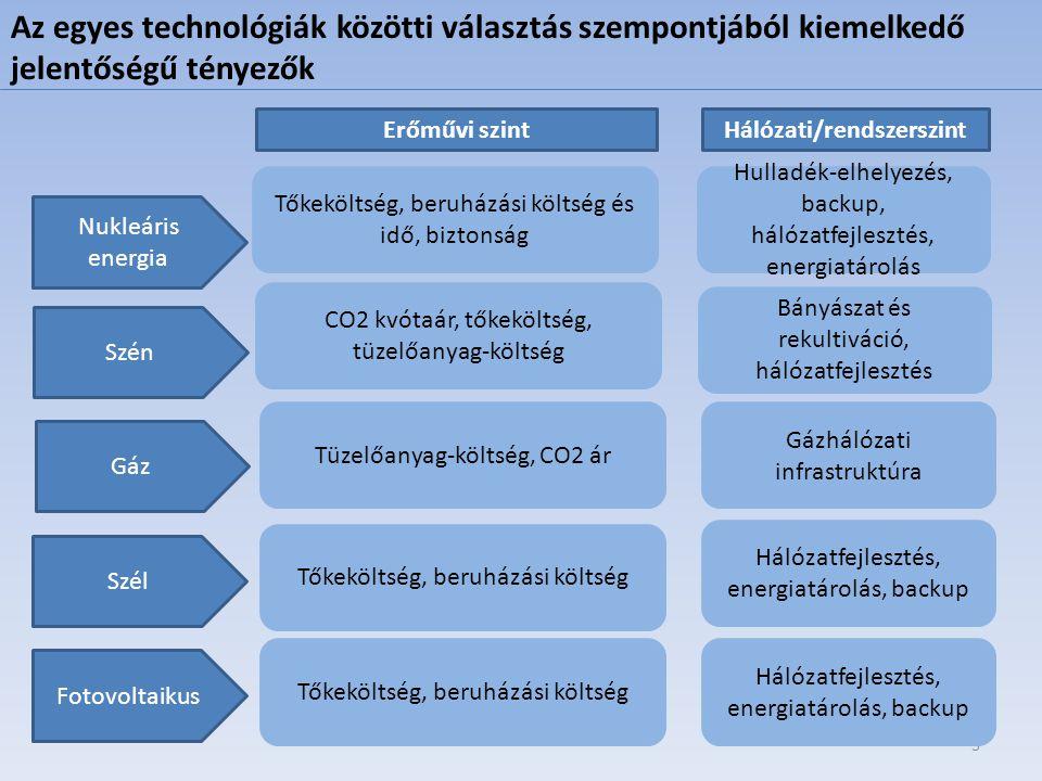 3 Nukleáris energia Szén Gáz Szél Fotovoltaikus Tőkeköltség, beruházási költség és idő, biztonság Tüzelőanyag-költség, CO2 ár Tőkeköltség, beruházási
