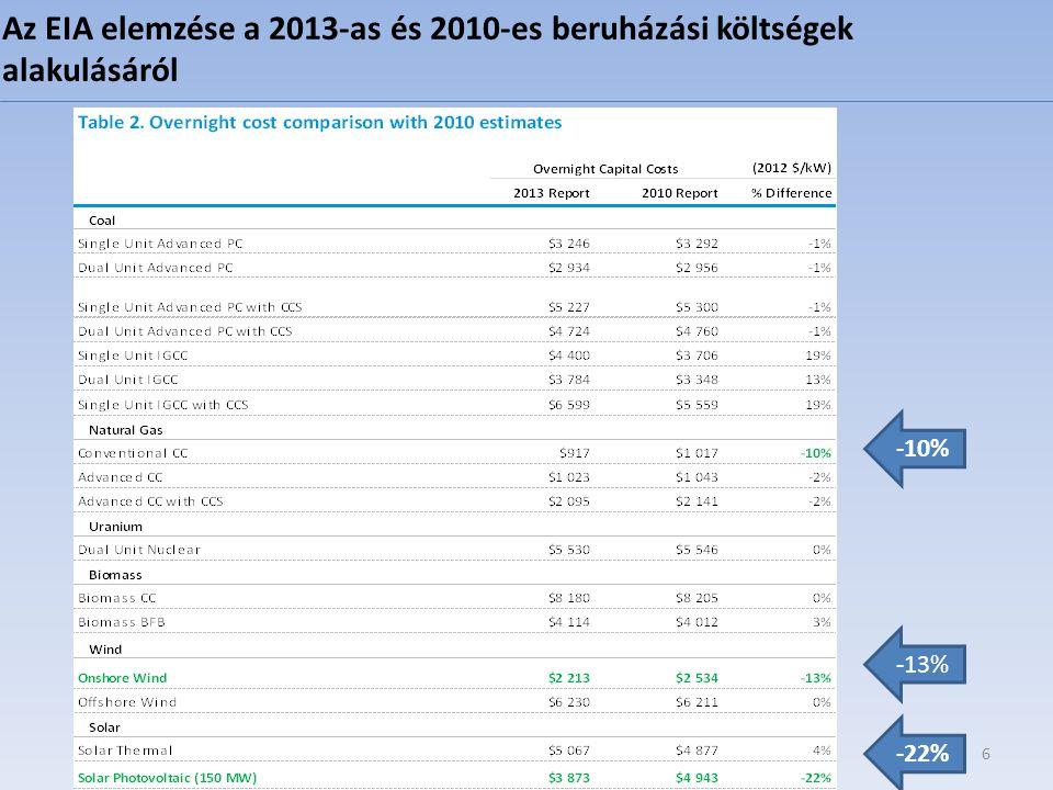 6 -10% -13% -22% Az EIA elemzése a 2013-as és 2010-es beruházási költségek alakulásáról
