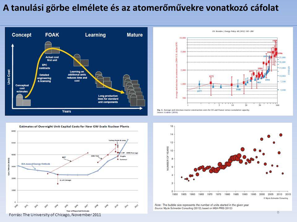 Forrás: IEA World Energy Outlook 2013 Az OECD országokon belül a megújuló technológiákon és a gázon kívül az IEA előrejelzése szerint a többi technológia csökken vagy legfeljebb szinten marad a következő évtizedekben.
