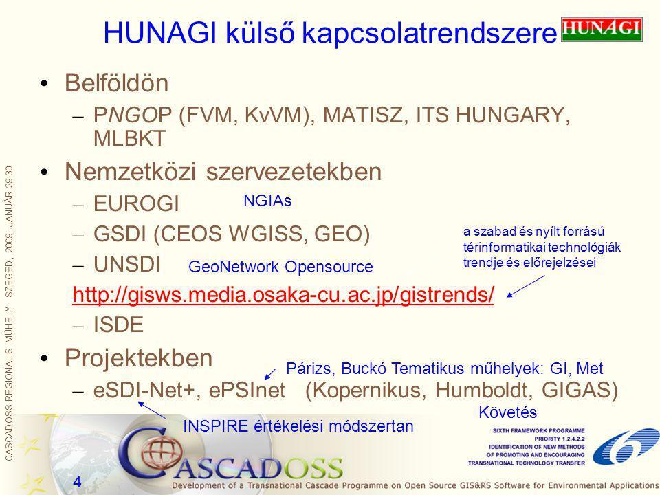 CASCADOSS REGIONÁLIS MŰHELY SZEGED, 2009. JANUÁR 29-30 4 HUNAGI külső kapcsolatrendszere Belföldön – PNGOP (FVM, KvVM), MATISZ, ITS HUNGARY, MLBKT Nem