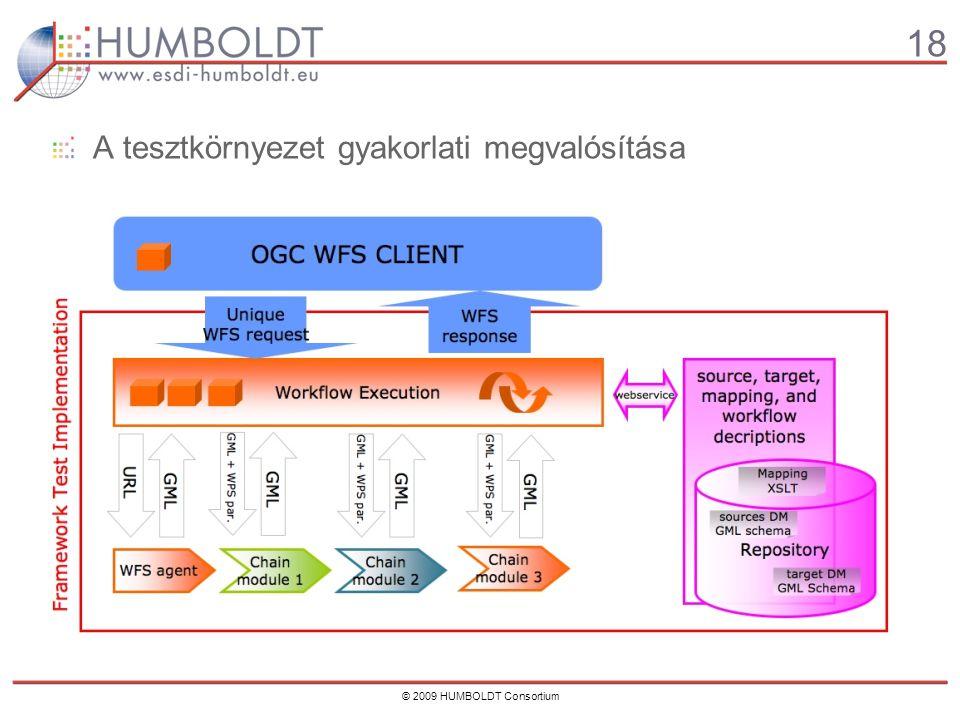 18 © 2009 HUMBOLDT Consortium A tesztkörnyezet gyakorlati megvalósítása