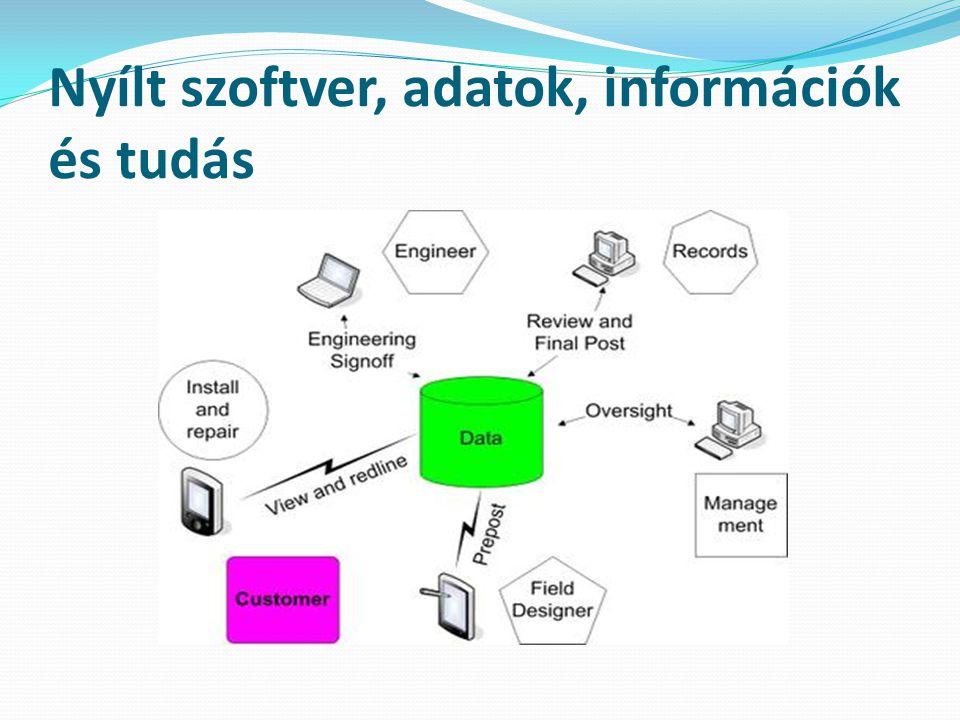 Nyílt szoftver, adatok, információk és tudás
