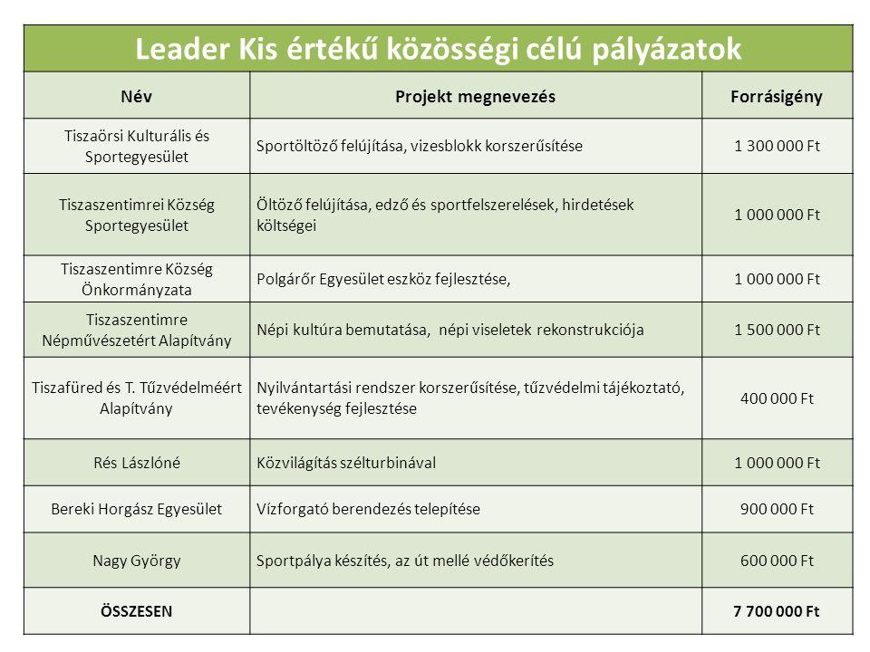 Leader Kis értékű közösségi célú pályázatok NévProjekt megnevezésForrásigény Tiszaörsi Kulturális és Sportegyesület Sportöltöző felújítása, vizesblokk korszerűsítése1 300 000 Ft Tiszaszentimrei Község Sportegyesület Öltöző felújítása, edző és sportfelszerelések, hirdetések költségei 1 000 000 Ft Tiszaszentimre Község Önkormányzata Polgárőr Egyesület eszköz fejlesztése,1 000 000 Ft Tiszaszentimre Népművészetért Alapítvány Népi kultúra bemutatása, népi viseletek rekonstrukciója1 500 000 Ft Tiszafüred és T.
