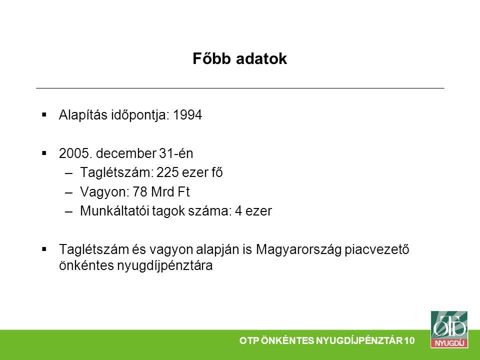 Főbb adatok  Alapítás időpontja: 1994  2005. december 31-én –Taglétszám: 225 ezer fő –Vagyon: 78 Mrd Ft –Munkáltatói tagok száma: 4 ezer  Taglétszá
