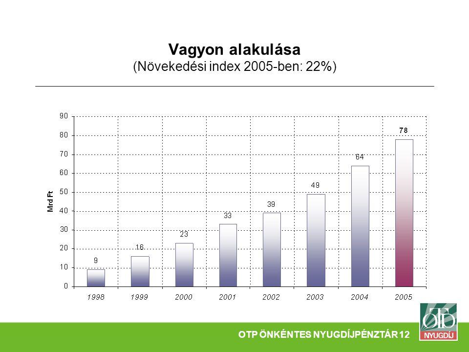 Vagyon alakulása (Növekedési index 2005-ben: 22%) OTP ÖNKÉNTES NYUGDÍJPÉNZTÁR 12