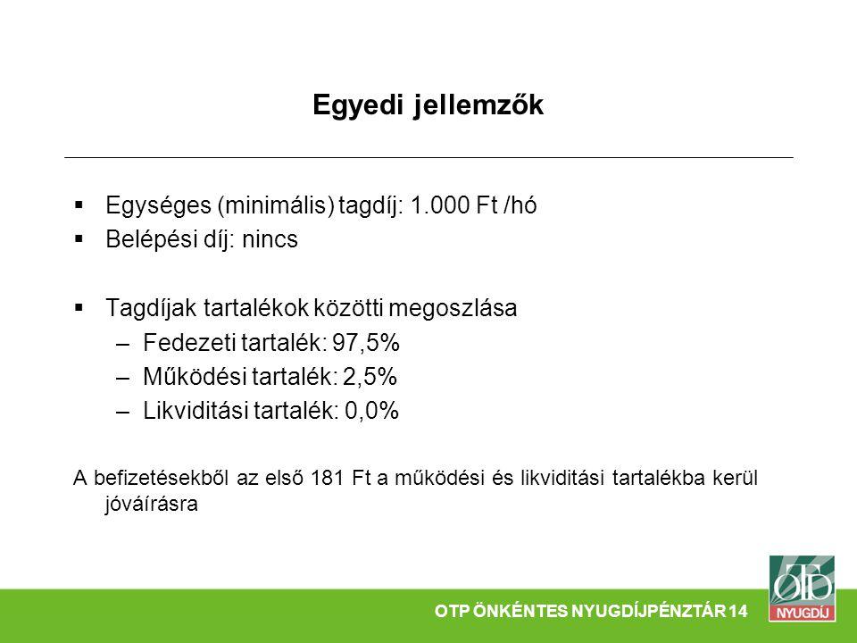 Egyedi jellemzők  Egységes (minimális) tagdíj: 1.000 Ft /hó  Belépési díj: nincs  Tagdíjak tartalékok közötti megoszlása –Fedezeti tartalék: 97,5% –Működési tartalék: 2,5% –Likviditási tartalék: 0,0% A befizetésekből az első 181 Ft a működési és likviditási tartalékba kerül jóváírásra OTP ÖNKÉNTES NYUGDÍJPÉNZTÁR 14
