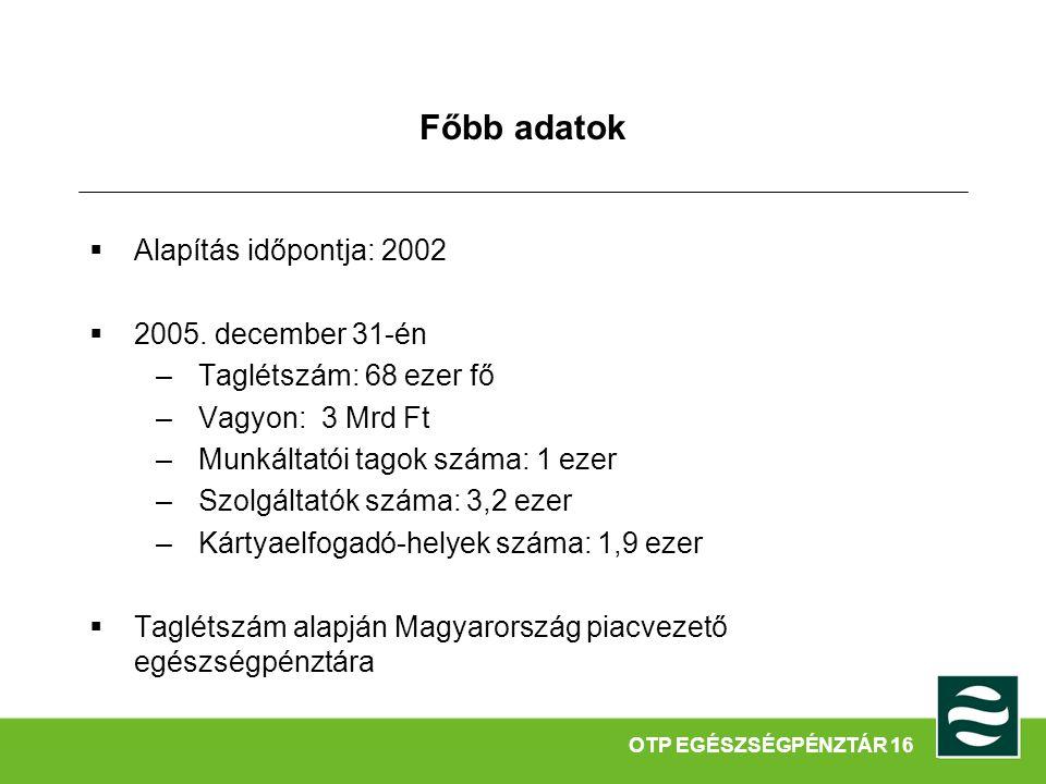 Főbb adatok  Alapítás időpontja: 2002  2005. december 31-én –Taglétszám: 68 ezer fő –Vagyon: 3 Mrd Ft –Munkáltatói tagok száma: 1 ezer –Szolgáltatók