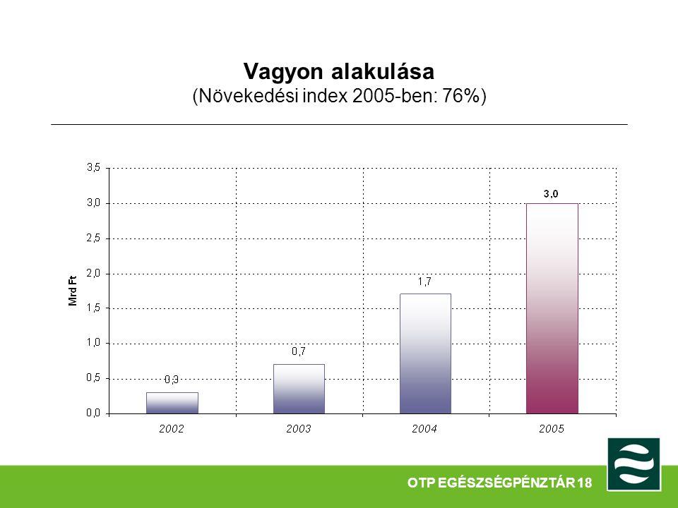 Vagyon alakulása (Növekedési index 2005-ben: 76%) OTP EGÉSZSÉGPÉNZTÁR 18