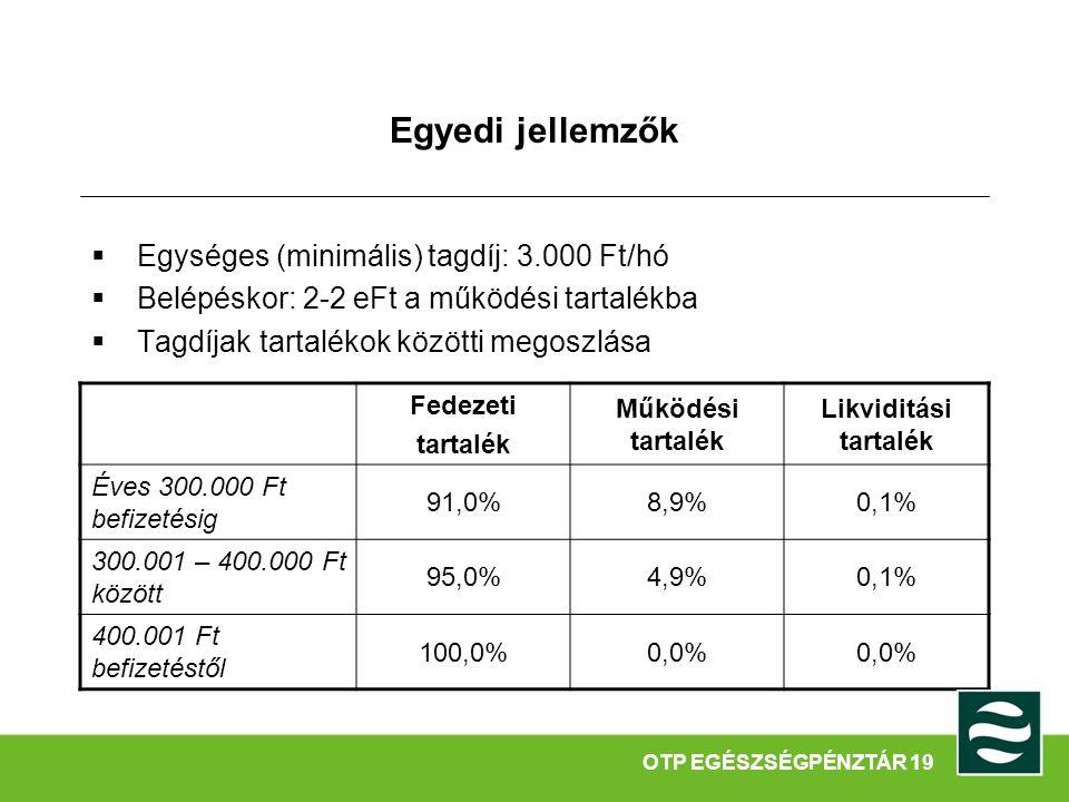 Egyedi jellemzők  Egységes (minimális) tagdíj: 3.000 Ft/hó  Belépéskor: 2-2 eFt a működési tartalékba  Tagdíjak tartalékok közötti megoszlása Fedezeti tartalék Működési tartalék Likviditási tartalék Éves 300.000 Ft befizetésig 91,0%8,9%0,1% 300.001 – 400.000 Ft között 95,0%4,9%0,1% 400.001 Ft befizetéstől 100,0%0,0% OTP EGÉSZSÉGPÉNZTÁR 19