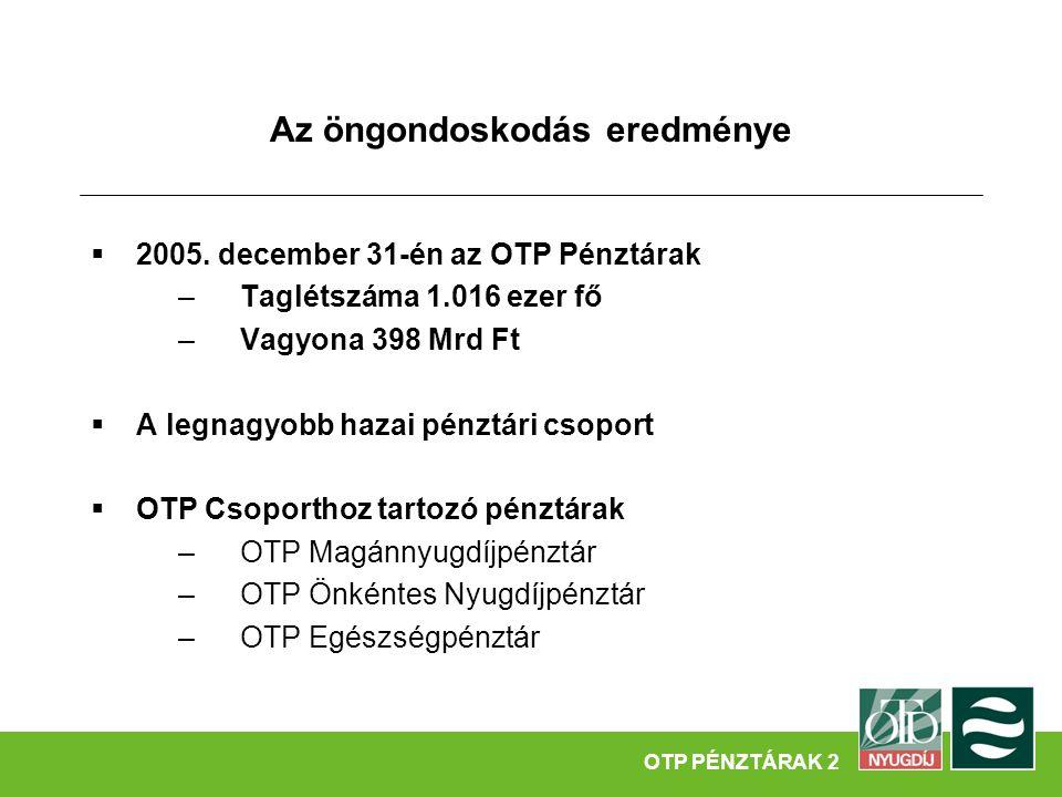 Az öngondoskodás eredménye  2005. december 31-én az OTP Pénztárak –Taglétszáma 1.016 ezer fő –Vagyona 398 Mrd Ft  A legnagyobb hazai pénztári csopor
