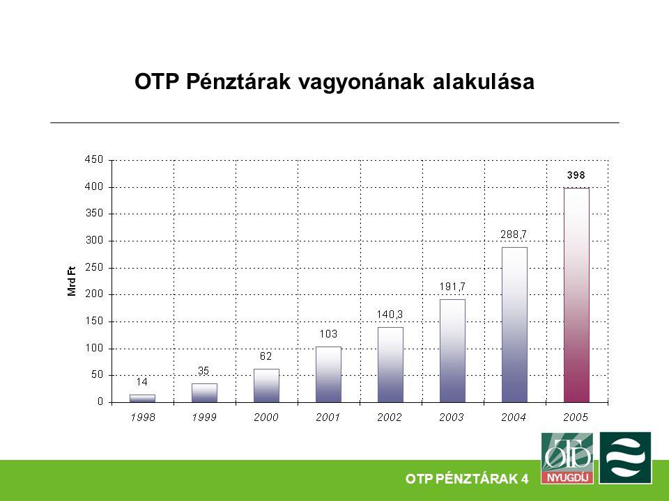 OTP Pénztárak vagyonának alakulása a GDP %- ában OTP MAGÁNNYUGDÍJPÉNZTÁ OTP PÉNZTÁRAK 5