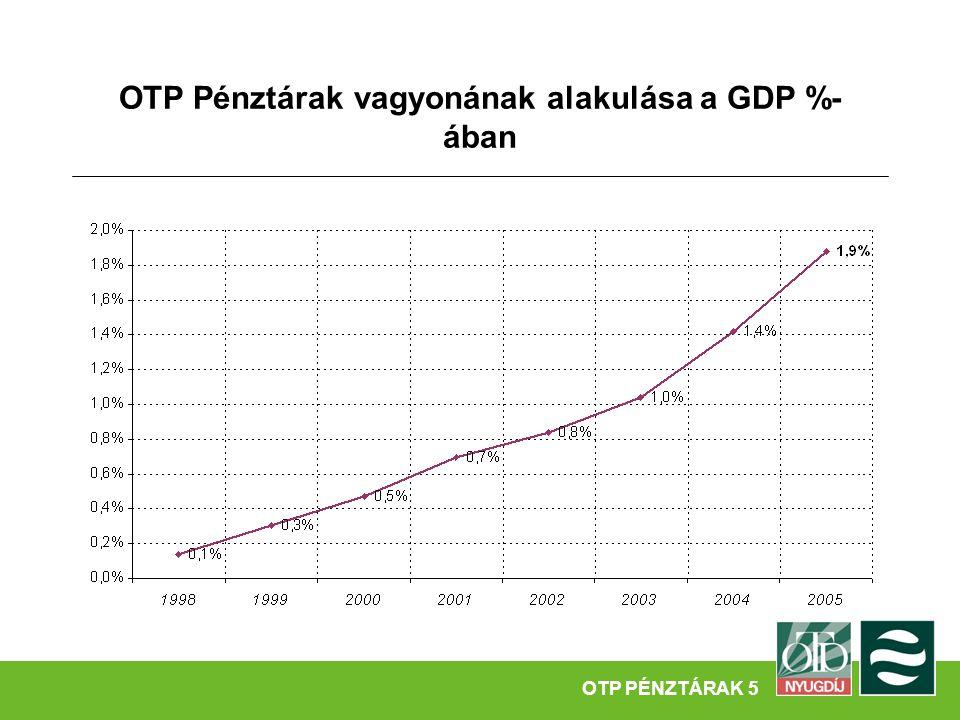 Főbb adatok  Alapítás időpontja: 2002  2005.