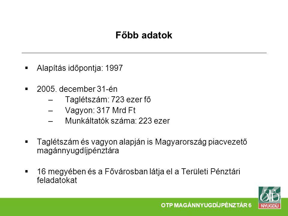 Főbb adatok  Alapítás időpontja: 1997  2005. december 31-én –Taglétszám: 723 ezer fő –Vagyon: 317 Mrd Ft –Munkáltatók száma: 223 ezer  Taglétszám é