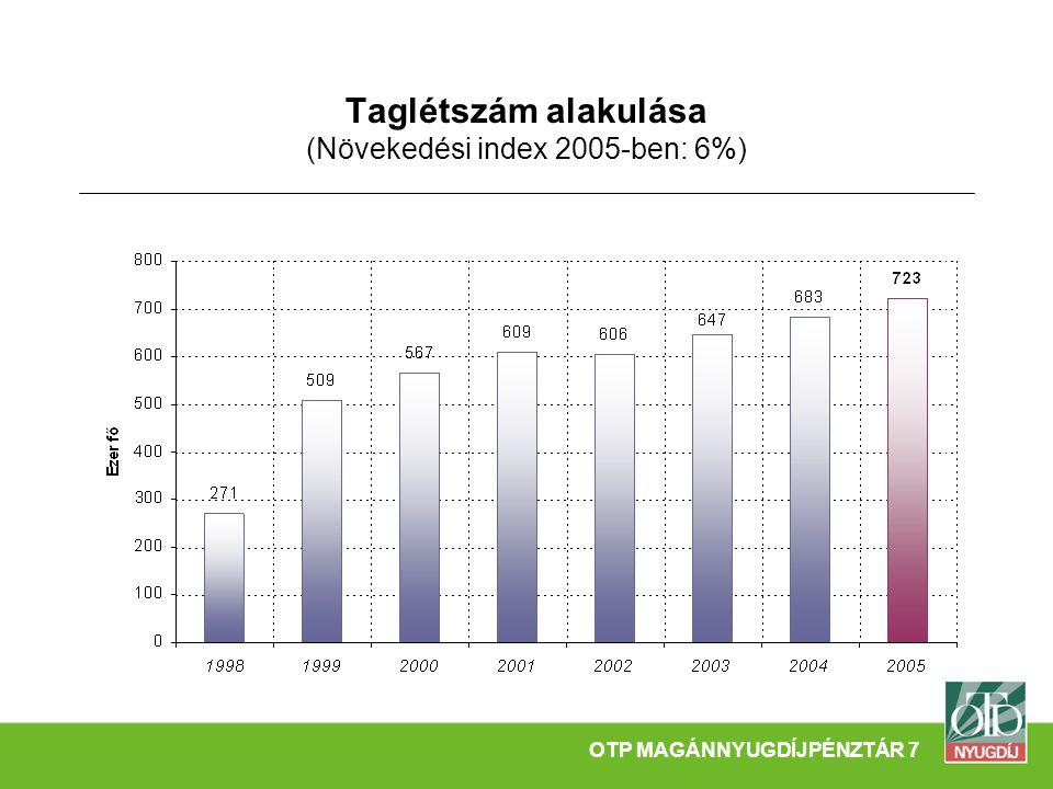 Taglétszám alakulása (Növekedési index 2005-ben: 6%) OTP MAGÁNNYUGDÍJPÉNZTÁR 7