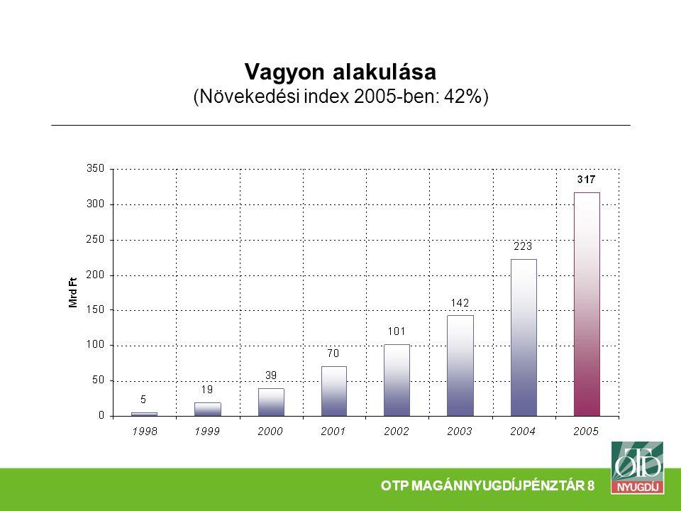 Vagyon alakulása (Növekedési index 2005-ben: 42%) OTP MAGÁNNYUGDÍJPÉNZTÁR 8