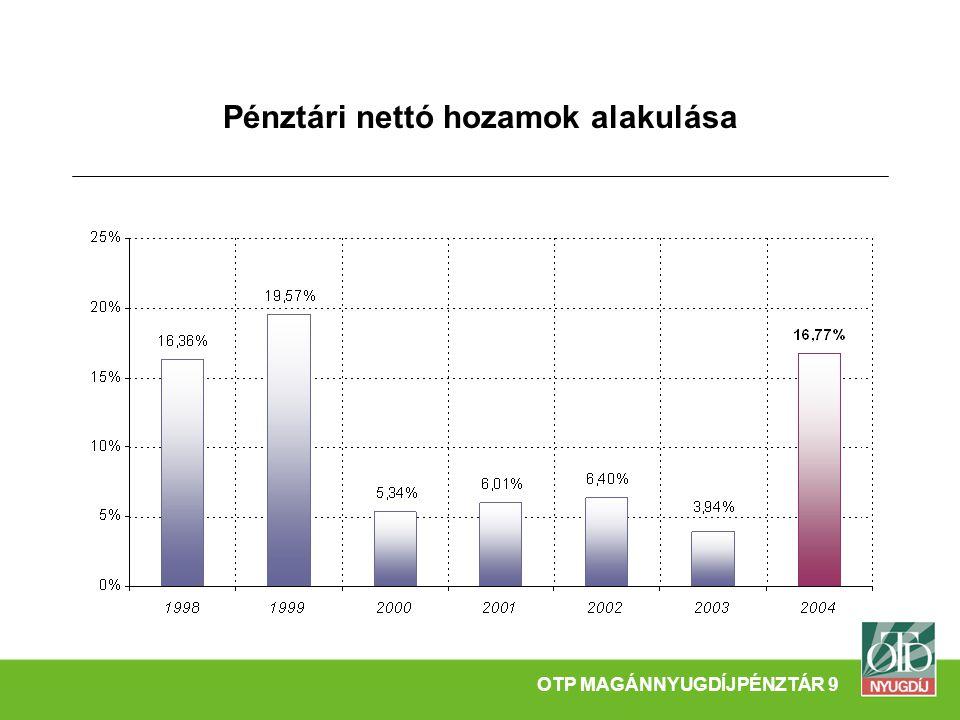 Pénztári nettó hozamok alakulása OTP MAGÁNNYUGDÍJPÉNZTÁR 9