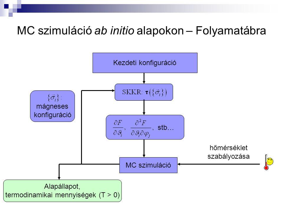 MC szimuláció ab initio alapokon – Folyamatábra Kezdeti konfiguráció stb… MC szimuláció hőmérséklet szabályozása Alapállapot, termodinamikai mennyiségek (T > 0) mágneses konfiguráció