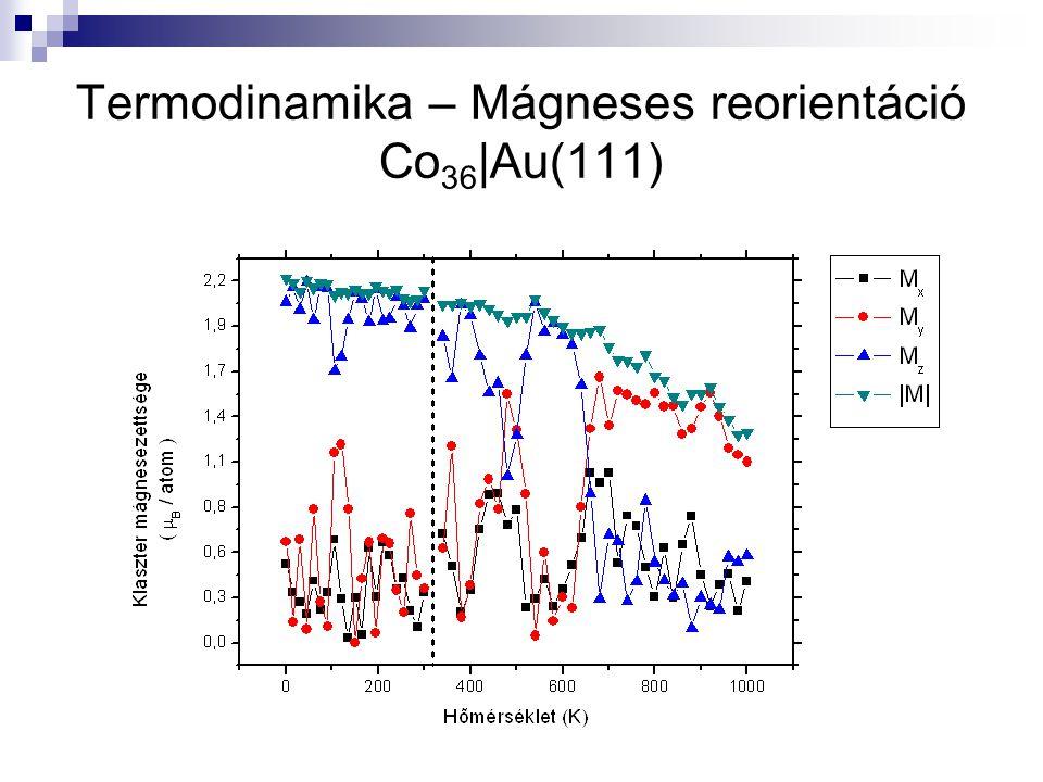 Termodinamika – Mágneses reorientáció Co 36 |Au(111)