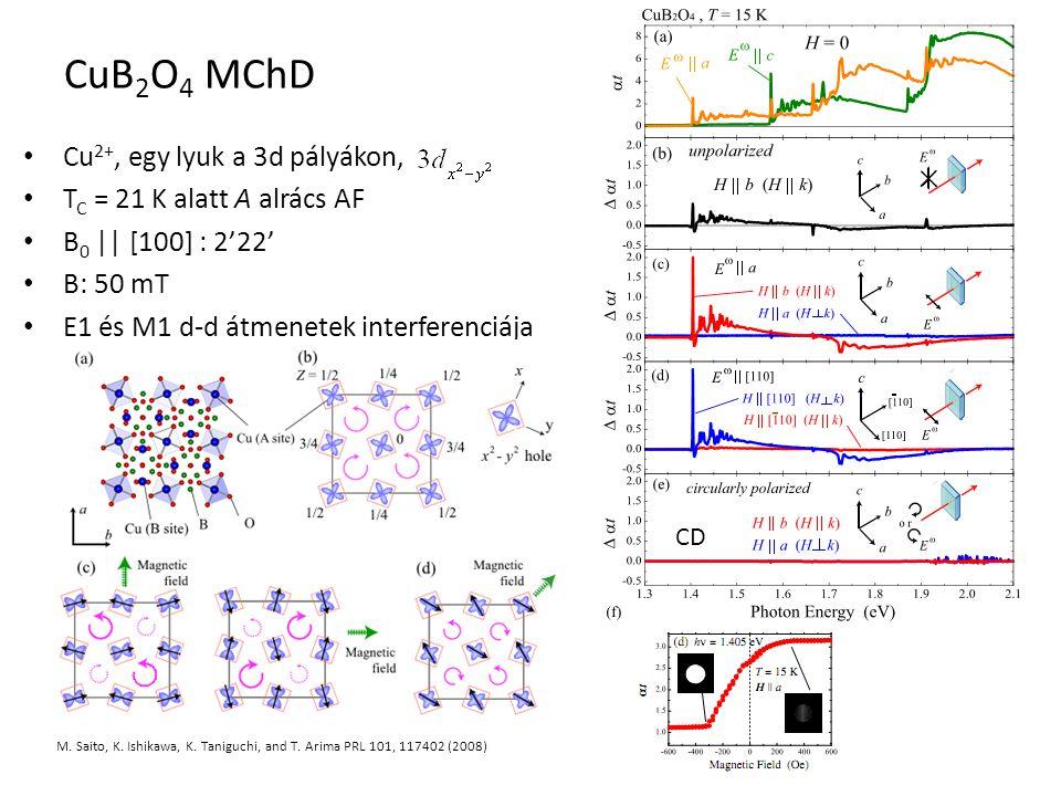 CuB 2 O 4 MChD Cu 2+, egy lyuk a 3d pályákon, T C = 21 K alatt A alrács AF B 0 || [100] : 2'22' B: 50 mT E1 és M1 d-d átmenetek interferenciája M. Sai