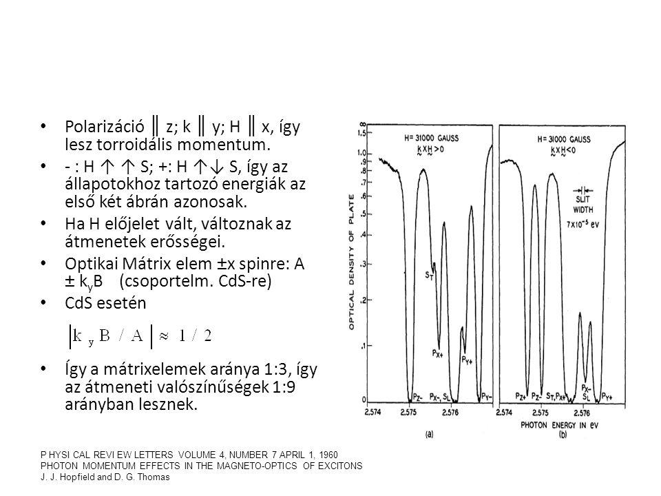Polarizáció ║ z; k ║ y; H ║ x, így lesz torroidális momentum. - : H ↑ ↑ S; +: H ↑↓ S, így az állapotokhoz tartozó energiák az első két ábrán azonosak.