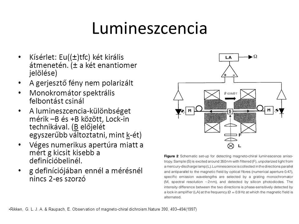Lumineszcencia Kísérlet: Eu((±)tfc) két királis átmenetén. (± a két enantiomer jelölése) A gerjesztő fény nem polarizált Monokromátor spektrális felbo