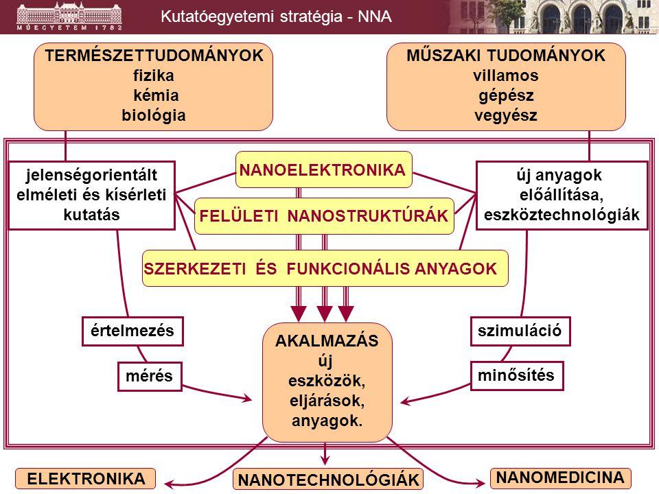 Kutatóegyetemi stratégia - NNA NANOMEDICINA NANOTECHNOLÓGIÁK ELEKTRONIKA MŰSZAKI TUDOMÁNYOK villamos gépész vegyész TERMÉSZETTUDOMÁNYOK fizika kémia biológia NANOELEKTRONIKA jelenségorientált elméleti és kísérleti kutatás SZERKEZETI ÉS FUNKCIONÁLIS ANYAGOK FELÜLETI NANOSTRUKTÚRÁK AKALMAZÁS új eszközök, eljárások, anyagok.
