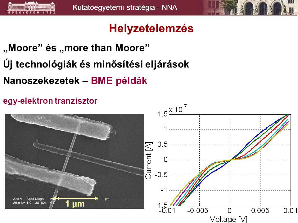 """Kutatóegyetemi stratégia - NNA Helyzetelemzés """"Moore és """"more than Moore Új technológiák és minősítési eljárások egy-elektron tranzisztor 1 μm Nanoszekezetek – BME példák"""