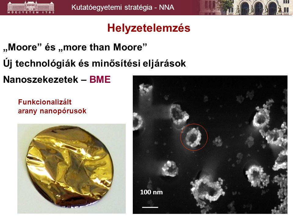 """Kutatóegyetemi stratégia - NNA Helyzetelemzés """"Moore és """"more than Moore Új technológiák és minősítési eljárások 100 nm Funkcionalizált arany nanopórusok Nanoszekezetek – BME"""