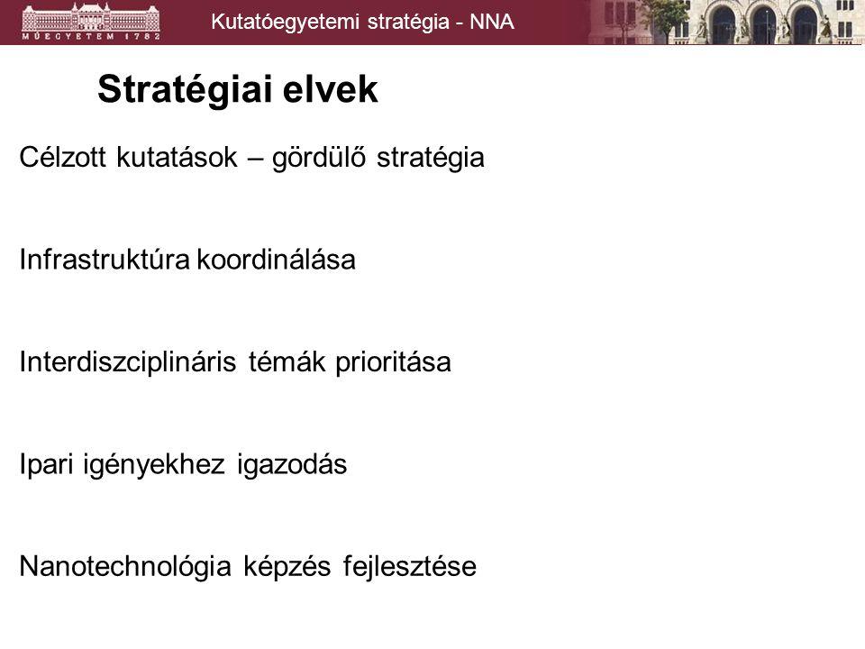 Kutatóegyetemi stratégia - NNA Stratégiai elvek és eszközök Célzott kutatások – gördülő stratégia Interdiszciplináris témák prioritása Ipari igényekhez igazodás Nanotechnológia képzés fejlesztése Infrastruktúra koordinálása