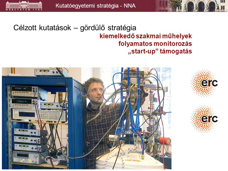 """Kutatóegyetemi stratégia - NNA Célzott kutatások – gördülő stratégia kiemelkedő szakmai műhelyek folyamatos monitorozás """"start-up támogatás"""