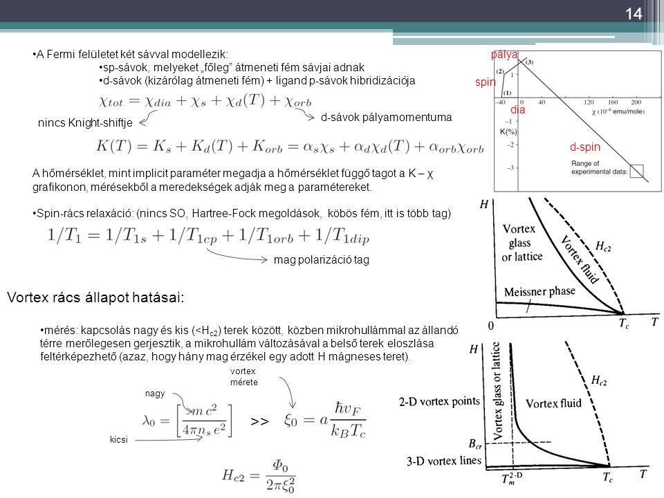 """14 A Fermi felületet két sávval modellezik: sp-sávok, melyeket """"főleg átmeneti fém sávjai adnak d-sávok (kizárólag átmeneti fém) + ligand p-sávok hibridizációja A hőmérséklet, mint implicit paraméter megadja a hőmérséklet függő tagot a K – χ grafikonon, mérésekből a meredekségek adják meg a paramétereket."""