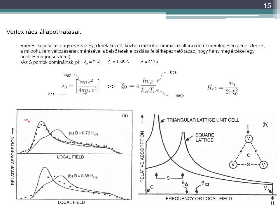 15 Vortex rács állapot hatásai: mérés: kapcsolás nagy és kis (<H c2 ) terek között, közben mikrohullámmal az állandó térre merőlegesen gerjesztenek, a mikrohullám változásának mérésével a belső terek eloszlása feltérképezhető (azaz, hogy hány mag érzékel egy adott H mágneses teret).