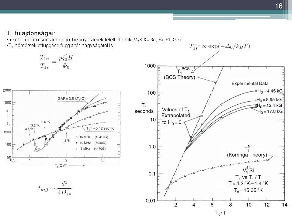 16 T 1 tulajdonságai: a koherencia csúcs térfüggő, bizonyos terek felett eltűnik (V 3 X X=Ga, Si, Pt, Ge) T 1 hőmérsékletfüggése függ a tér nagyságától is