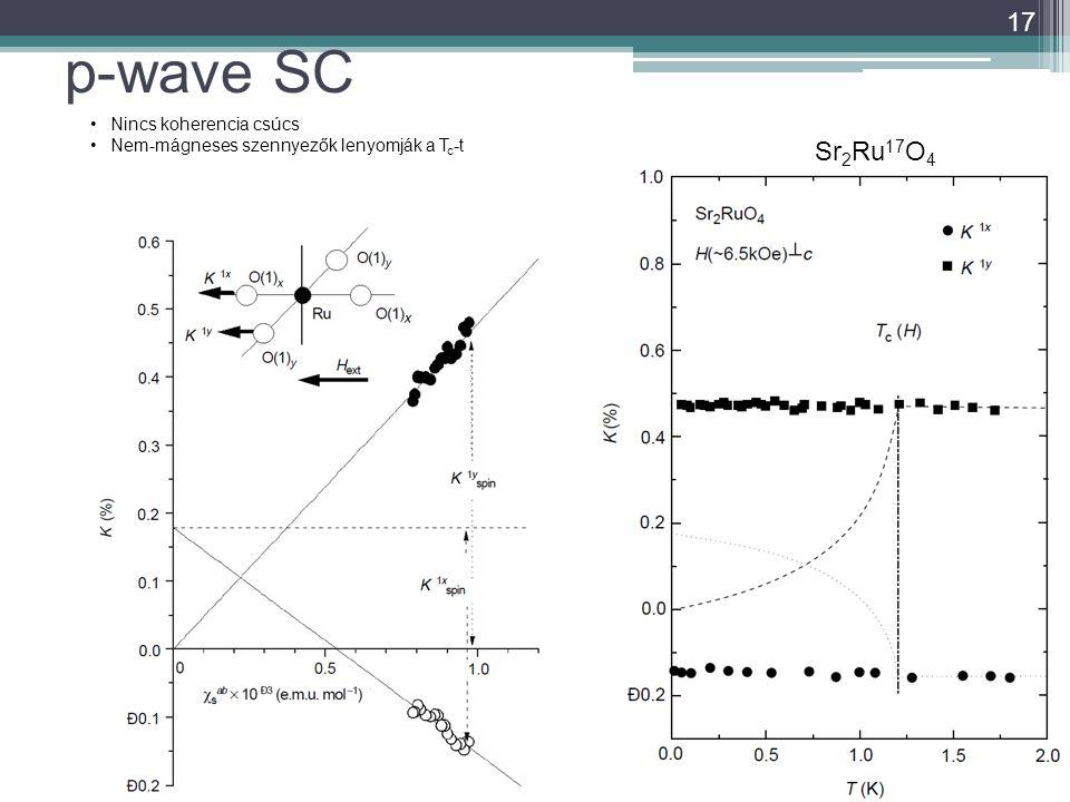 p-wave SC 17 Sr 2 Ru 17 O 4 Nincs koherencia csúcs Nem-mágneses szennyezők lenyomják a T c -t