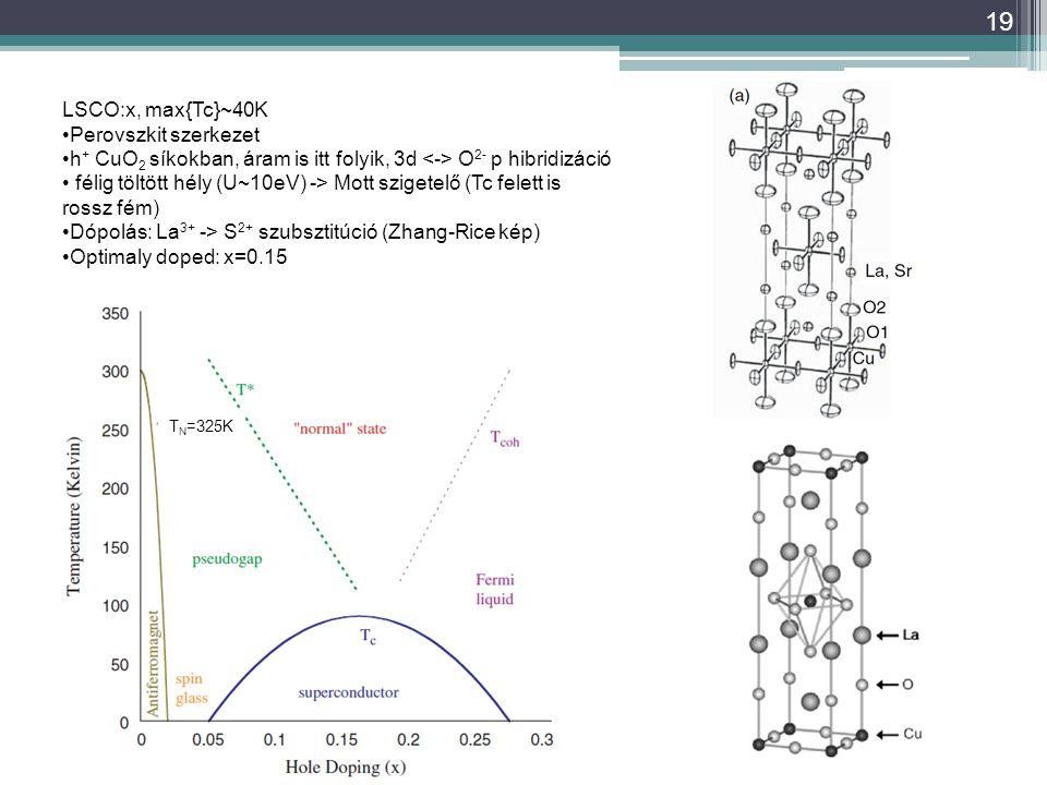 19 LSCO:x, max{Tc}~40K Perovszkit szerkezet h + CuO 2 síkokban, áram is itt folyik, 3d O 2- p hibridizáció félig töltött hély (U~10eV) -> Mott szigetelő (Tc felett is rossz fém) Dópolás: La 3+ -> S 2+ szubsztitúció (Zhang-Rice kép) Optimaly doped: x=0.15 T N =325K