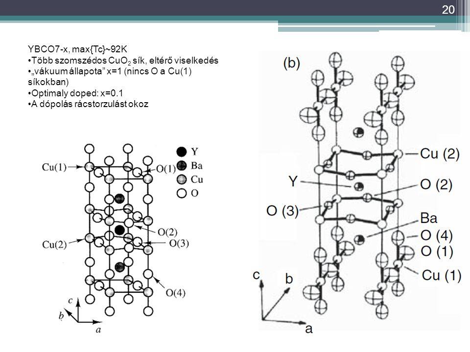 """20 YBCO7-x, max{Tc}~92K Több szomszédos CuO 2 sík, eltérő viselkedés """"vákuum állapota x=1 (nincs O a Cu(1) síkokban) Optimaly doped: x=0.1 A dópolás rácstorzulást okoz"""