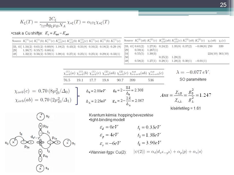 25 csak a Cu shiftje: SO paramétere kísérletileg = 1.61 Kvantum kémia: hopping bevezetése tight-binding modell Wannier-fggv. Cu(2):