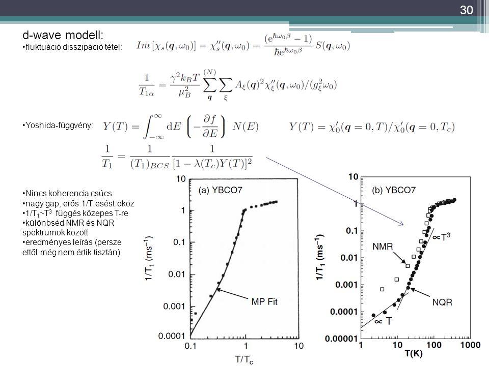 30 d-wave modell: fluktuáció disszipáció tétel: Yoshida-függvény: Nincs koherencia csúcs nagy gap, erős 1/T esést okoz 1/T 1 ~T 3 függés közepes T-re különbséd NMR és NQR spektrumok között eredményes leírás (persze ettől még nem értik tisztán)