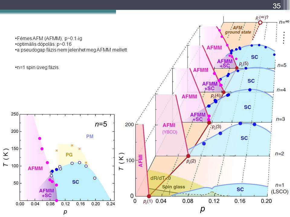 35 Fémes AFM (AFMM), p~0.1-ig optimális dópolás: p~0.16 a pseudogap fázis nem jelenhet meg AFMM mellett n=1 spin üveg fázis
