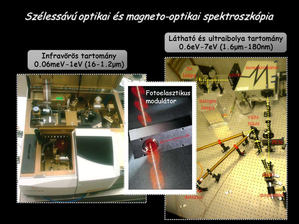 Optikai abszorpció MO-i cirkuláris kettőstörés Spin polarizált elektronszerkezet Szélessávú optikai és magneto-optikai spektroszkópia S.