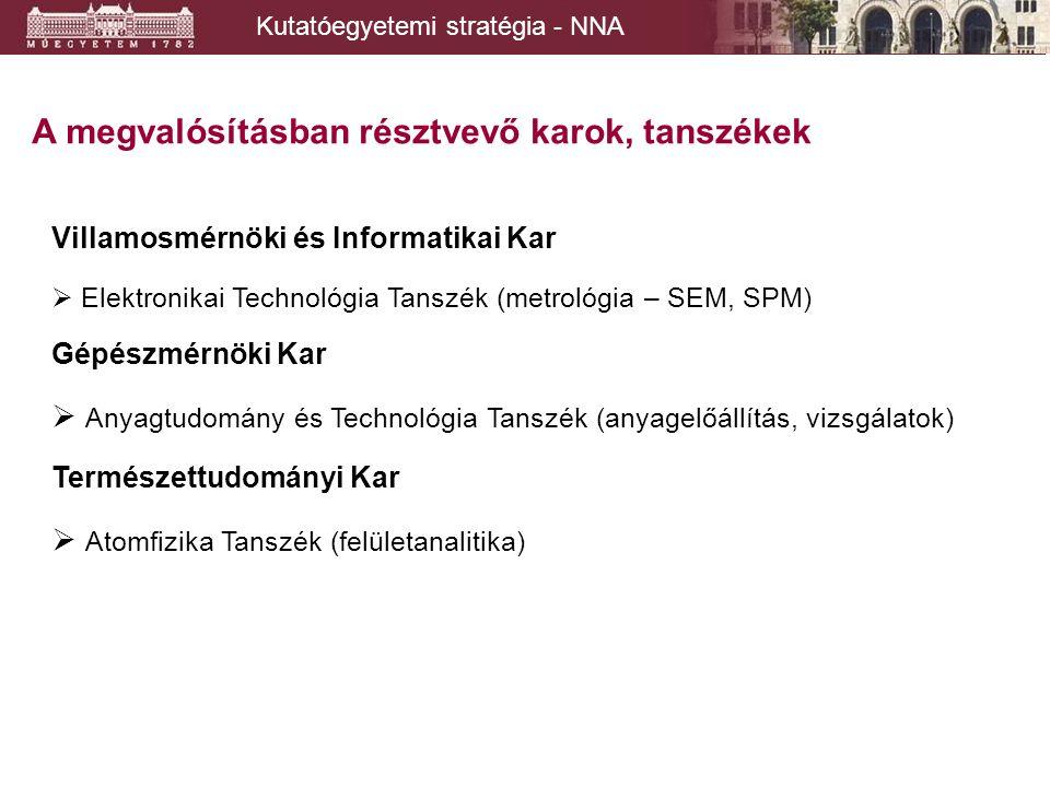Kutatóegyetemi stratégia - NNA Köszönöm a figyelmet.