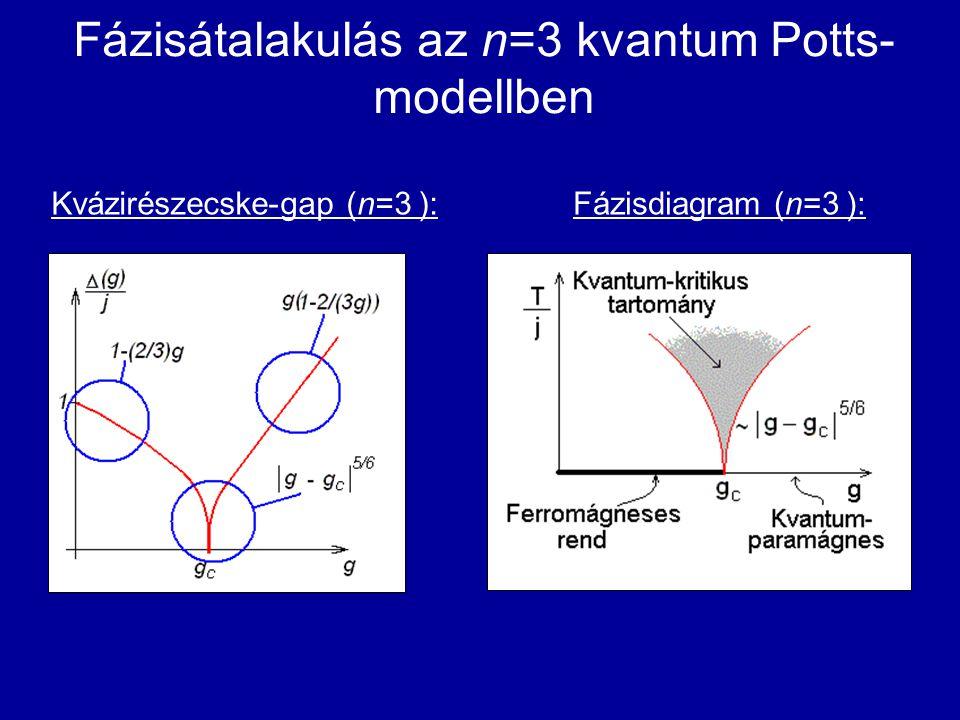 Fázisátalakulás az n=3 kvantum Potts- modellben Kvázirészecske-gap (n=3 ):Fázisdiagram (n=3 ):