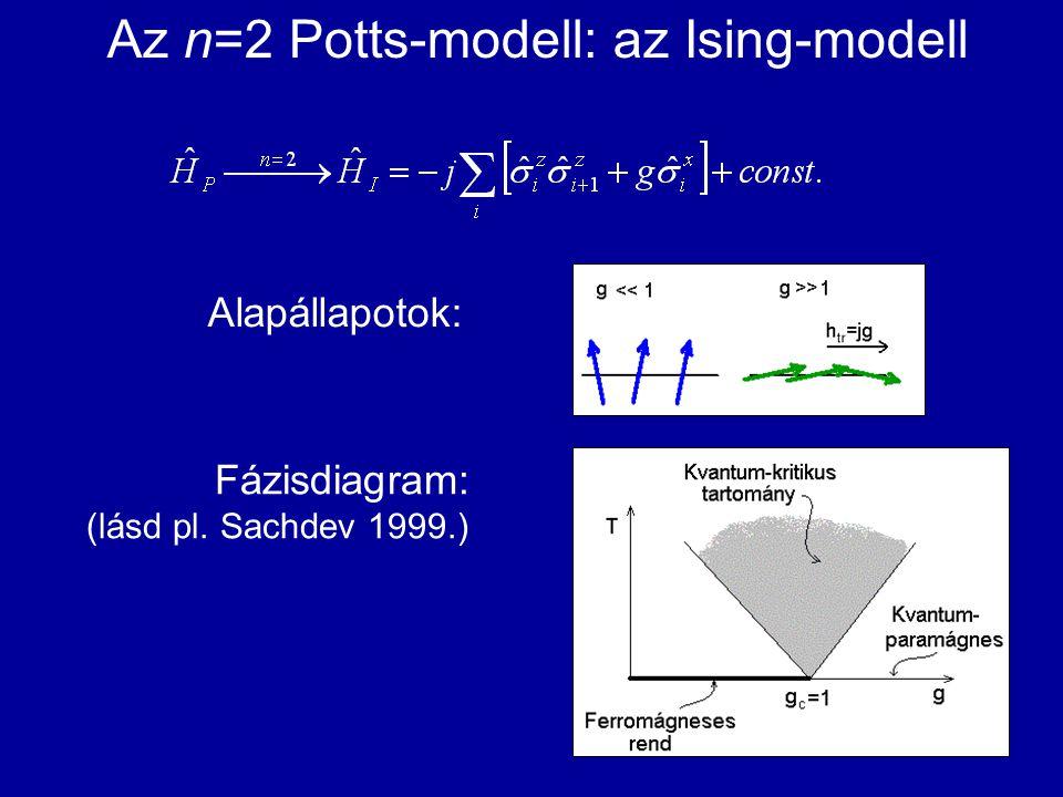 Az n=2 Potts-modell: az Ising-modell Alapállapotok: Fázisdiagram: (lásd pl. Sachdev 1999.)